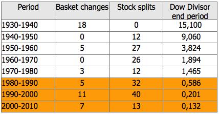 DJIA Divisor Trends