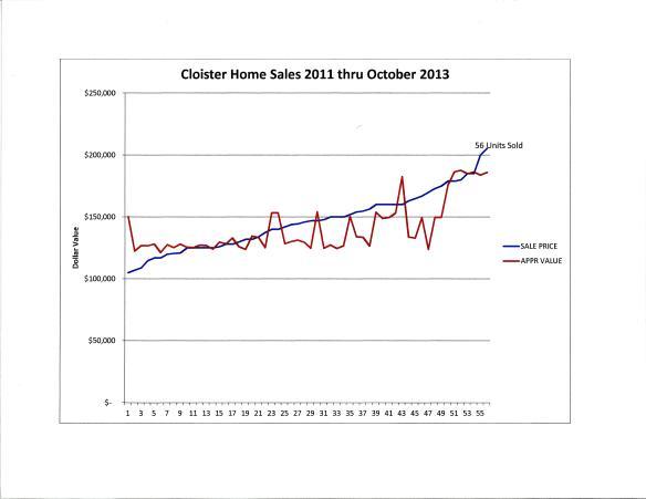 CloisterSales 2011-Oct 2013