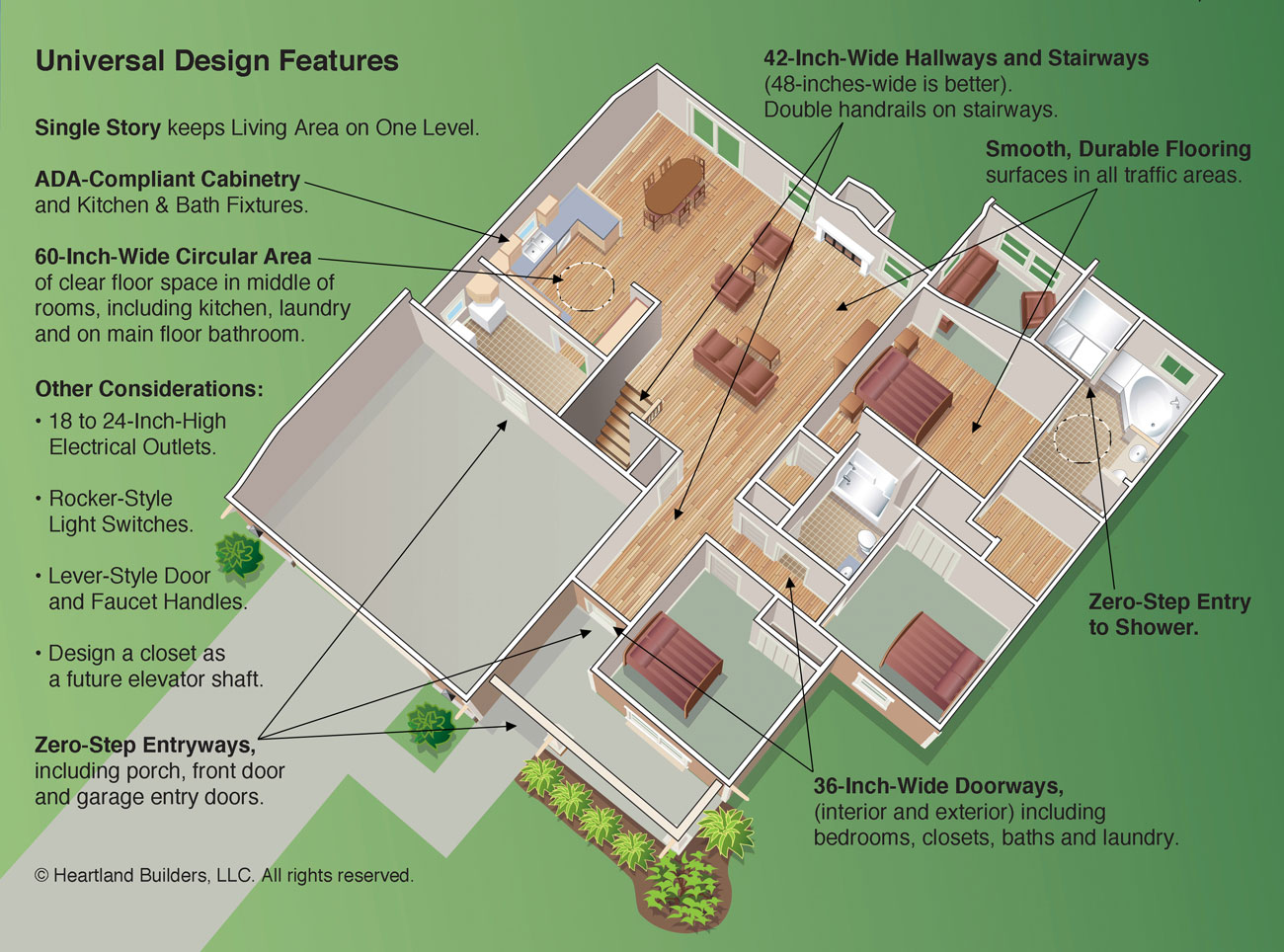 Universal design makes life easier at the cloister Universal design home plans