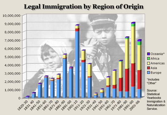Waves of American Immigration