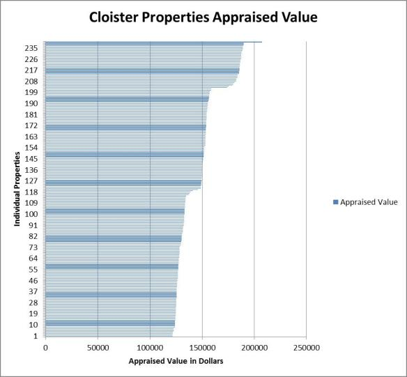 Appraised Value of Cloister Homes