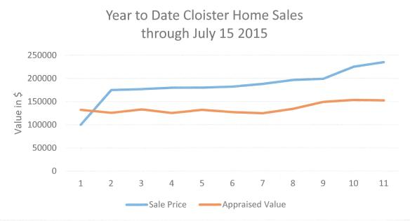 Cloister Sales thru July 15 2015