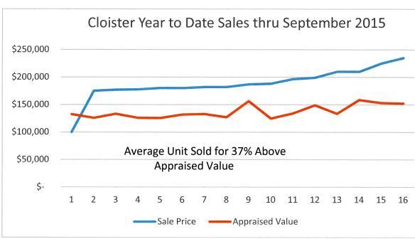 Cloister Sales thru September 2015
